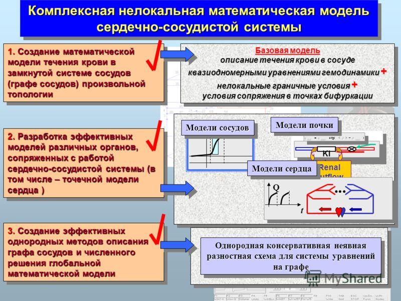 Комплексная нелокальная математическая модель сердечно-сосудистой системы Базовая модель описание течения крови в сосуде квазиодномерными уравнениями гемодинамики + нелокальные граничные условия + условия сопряжения в точках бифуркации Базовая модель