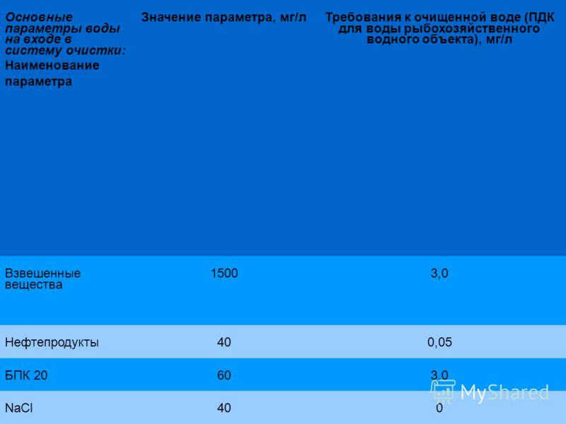 Основные параметры воды на входе в систему очистки: Наименование параметра Значение параметра, мг/л Требования к очищенной воде (ПДК для воды рыбохозяйственного водного объекта), мг/л Взвешенные вещества 15003,0 Нефтепродукты400,05 БПК 20603,0 NaCl40