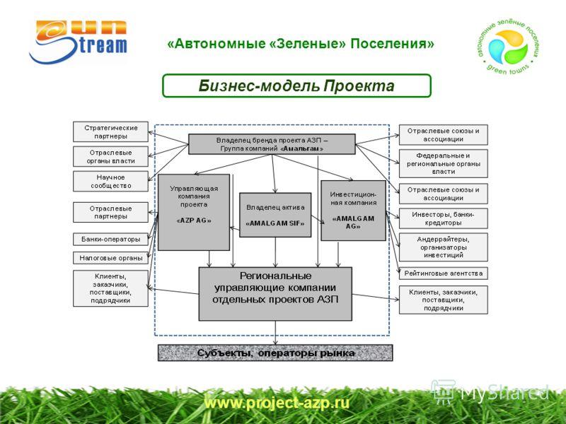 www.project-azp.ru Бизнес-модель Проекта «Автономные «Зеленые» Поселения»