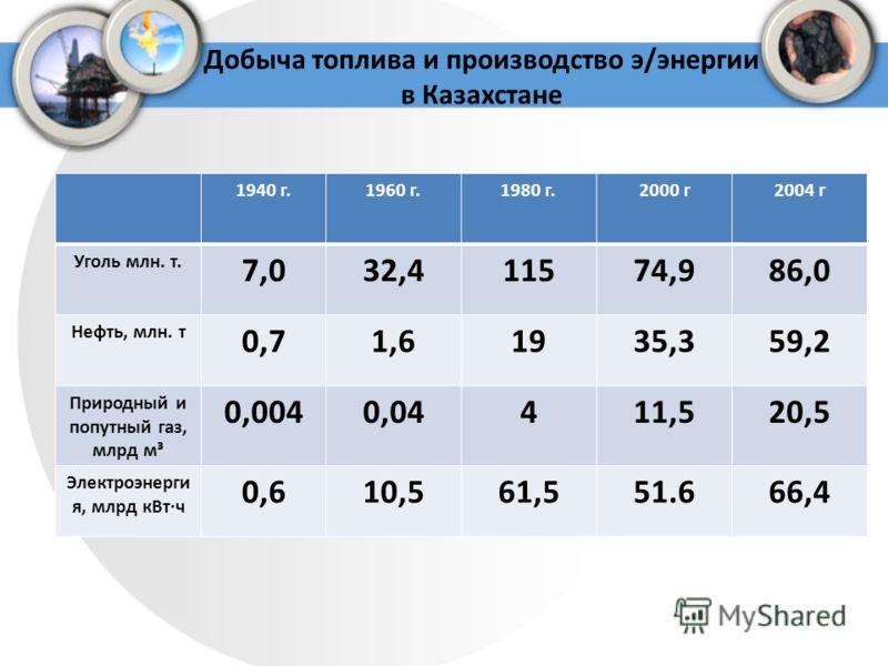 Добыча топлива и производство э/энергии в Казахстане 1940 г.1960 г.1980 г.2000 г2004 г Уголь млн. т. 7,032,411574,986,0 Нефть, млн. т 0,71,61935,359,2 Природный и попутный газ, млрд м³ 0,0040,04411,520,5 Электроэнерги я, млрд кВт·ч 0,610,561,551.666,