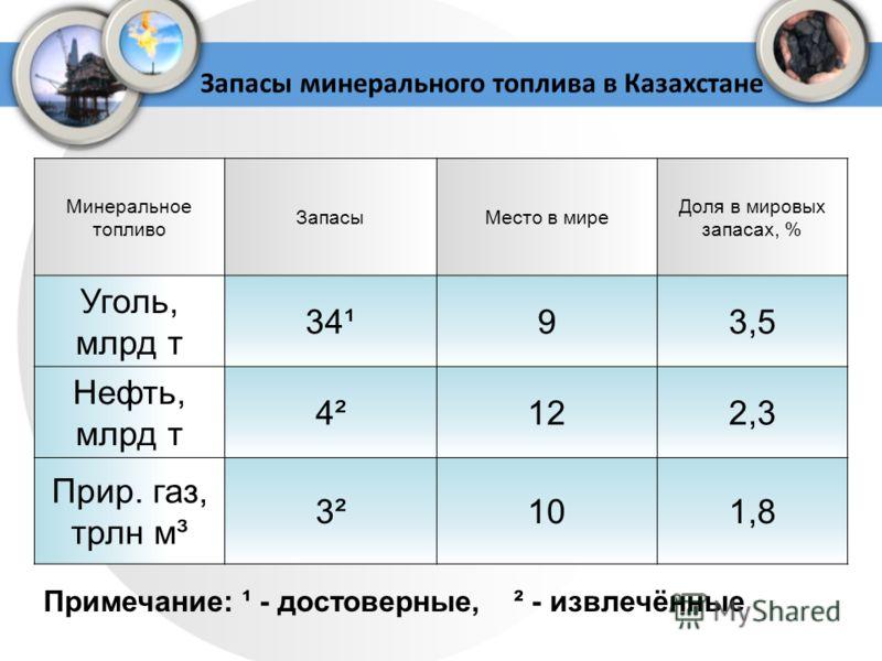 Запасы минерального топлива в Казахстане Минеральное топливо ЗапасыМесто в мире Доля в мировых запасах, % Уголь, млрд т 34¹93,5 Нефть, млрд т 4²122,3 Прир. газ, трлн м³ 3²101,8 Примечание: ¹ - достоверные, ² - извлечённые