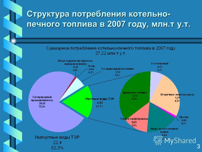 Структура потребления котельно- печного топлива в 2007 году, млн.т у.т. 3