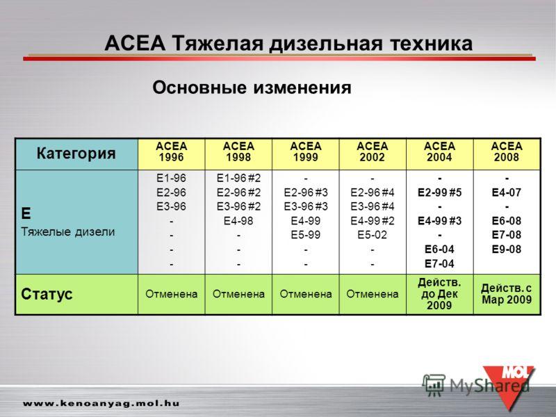 ACEA Тяжелая дизельная техника Категория ACEA 1996 ACEA 1998 ACEA 1999 ACEA 2002 ACEA 2004 ACEA 2008 E Тяжелые дизели E1-96 E2-96 E3-96 - E1-96 #2 E2-96 #2 E3-96 #2 E4-98 - E2-96 #3 E3-96 #3 E4-99 E5-99 - E2-96 #4 E3-96 #4 E4-99 #2 E5-02 - E2-99 #5 -
