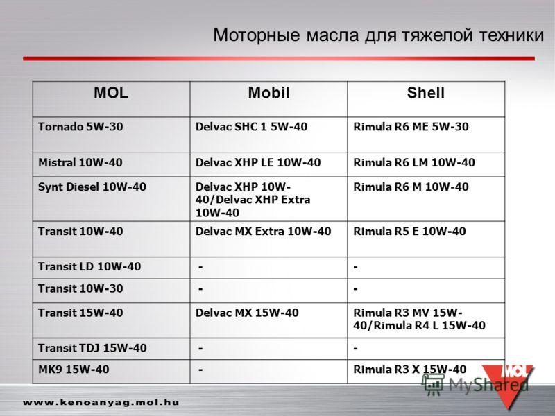 Моторные масла для тяжелой техники MOLMobilShell Tornado 5W-30Delvac SHC 1 5W-40Rimula R6 ME 5W-30 Mistral 10W-40Delvac XHP LE 10W-40Rimula R6 LM 10W-40 Synt Diesel 10W-40Delvac XHP 10W- 40/Delvac XHP Extra 10W-40 Rimula R6 M 10W-40 Transit 10W-40Del