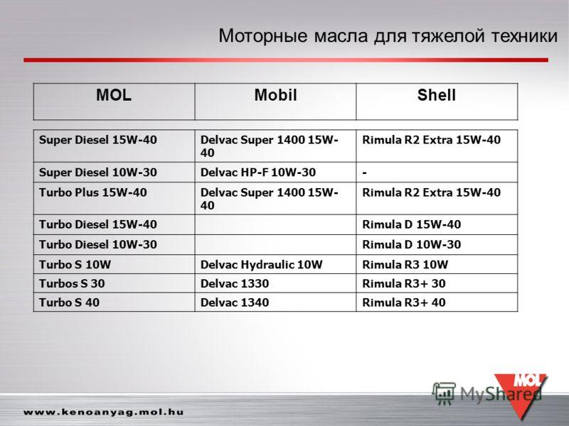 Моторные масла для тяжелой техники MOLMobilShell Super Diesel 15W-40Delvac Super 1400 15W- 40 Rimula R2 Extra 15W-40 Super Diesel 10W-30Delvac HP-F 10W-30- Turbo Plus 15W-40Delvac Super 1400 15W- 40 Rimula R2 Extra 15W-40 Turbo Diesel 15W-40 Rimula D