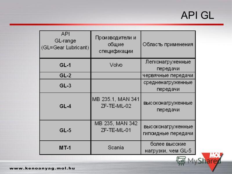 API GL