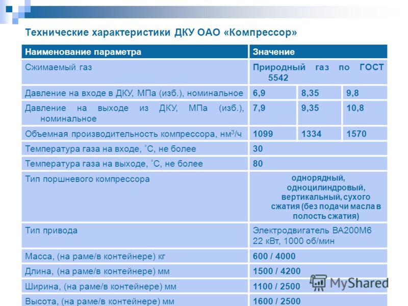 Технические характеристики ДКУ ОАО «Компрессор» Наименование параметраЗначение Сжимаемый газПриродный газ по ГОСТ 5542 Давление на входе в ДКУ, МПа (изб.), номинальное6,98,359,8 Давление на выходе из ДКУ, МПа (изб.), номинальное 7,99,3510,8 Объемная
