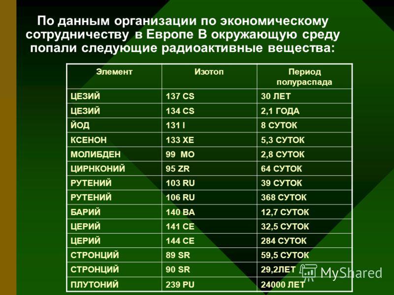 По данным организации по экономическому сотрудничеству в Европе В окружающую среду попали следующие радиоактивные вещества: ЭлементИзотопПериод полураспада ЦЕЗИЙ137 CS30 ЛЕТ ЦЕЗИЙ134 CS2,1 ГОДА ЙОД131 I8 СУТОК КСЕНОН133 XE5,3 СУТОК МОЛИБДЕН99 MO2,8 С