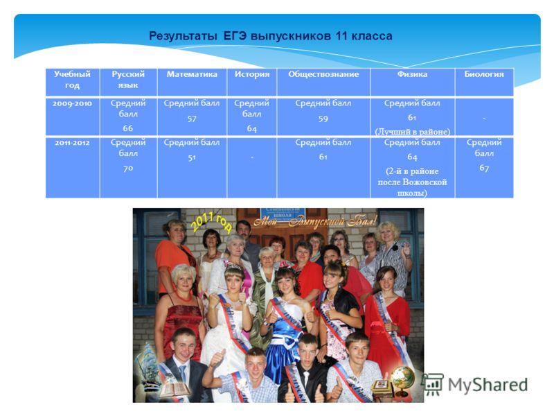 Учебный год Русский язык МатематикаИсторияОбществознаниеФизикаБиология 2009-2010Средний балл 66 Средний балл 57 Средний балл 64 Средний балл 59 Средний балл 61 (Лучший в районе) - 2011-2012Средний балл 70 Средний балл 51 - Средний балл 61 Средний бал