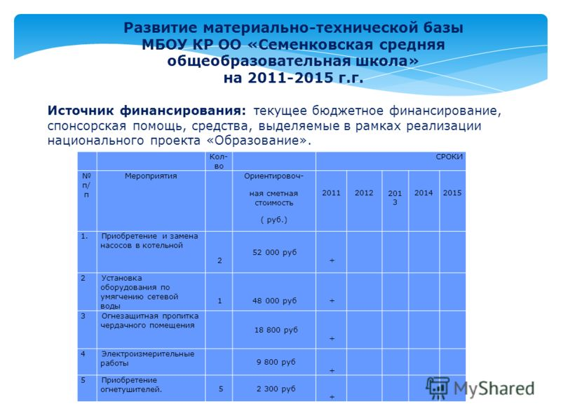Развитие материально-технической базы МБОУ КР ОО «Семенковская средняя общеобразовательная школа» на 2011-2015 г.г. Источник финансирования: текущее бюджетное финансирование, спонсорская помощь, средства, выделяемые в рамках реализации национального