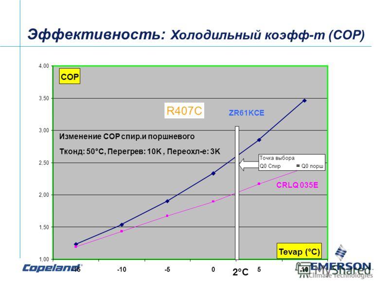 1,00 1,50 2,00 2,50 3,00 3,50 4,00 -15-10-50510 Tevap (°C) COP CRLQ 035E ZR61KCE R407С Изменение COP спир.и поршневого Tконд: 50°C, Перегрев: 10K, Переохл-е: 3K Точка выбора Q0 Спир = Q0 порш 2°C Эффективность: Холодильный коэфф-т (COP)