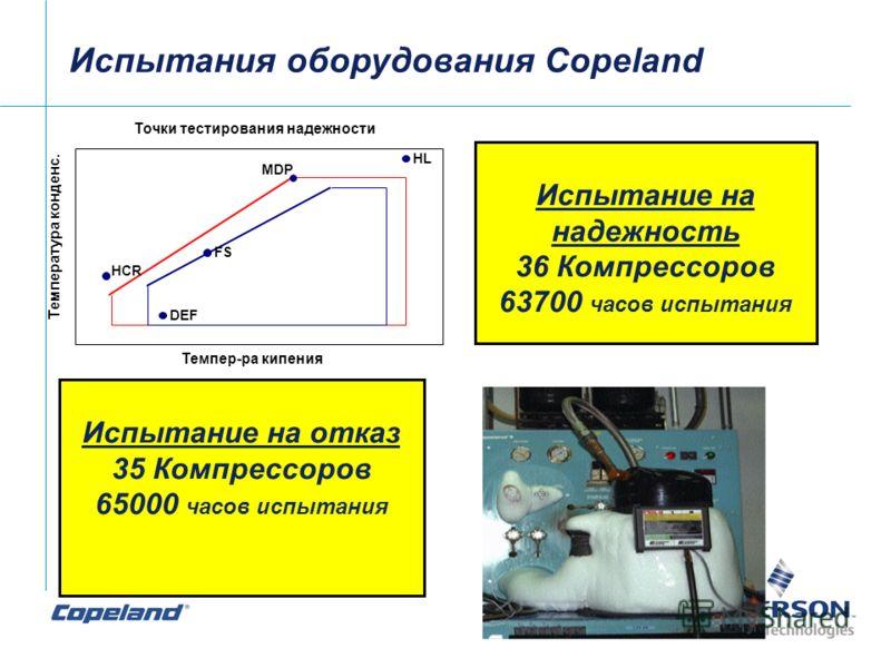 Испытания оборудования Copeland Испытание на надежность 36 Компрессоров 63700 часов испытания Испытание на отказ 35 Компрессоров 65000 часов испытания Точки тестирования надежности HL MDP FS DEF HCR Темпер-ра кипения Температура конденс.