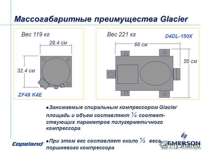 Массогабаритные преимущества Glacier l Занимаемые спиральным компрессором Glacier площадь и объем составляют ¼ соответ- ствующих параметров полугерметичного компрессора l При этом вес составляет около ½ веса поршневого компрессора Вес 119 кгВес 221 к