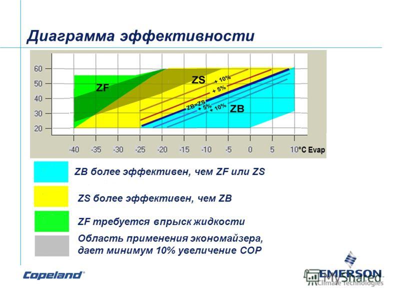 Диаграмма эффективности ZB более эффективен, чем ZF или ZS ZS более эффективен, чем ZB ZF требуется впрыск жидкости Область применения экономайзера, дает минимум 10% увеличение СOP