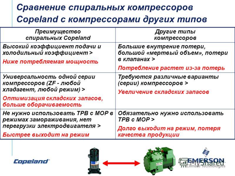 Преимущество спиральных Copeland Другие типы компрессоров Высокий коэффициент подачи и холодильный коэффициент > Ниже потребляемая мощность Большие внутрение потери, большой «мертвый объем», потери в клапанах > Потребление растет из-за потерь Универс
