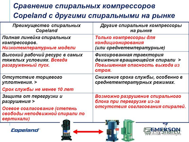 Преимущество спиральных Copeland Другие спиральные компрессоры на рынке Полная линейка спиральных компрессоров. Низкотемпературные модели Только компрессоры для кондиционирования (или среднетемпературные) Высокий рабочий ресурс в самых тяжелых услови