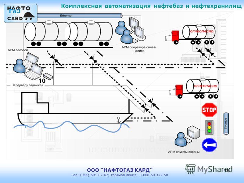 Комплексная автоматизация нефтебаз и нефтехранилищ ООО НАФТОГАЗ КАРД Тел: (044) 501 87 67; горячая линия: 8-800 50 177 50 19