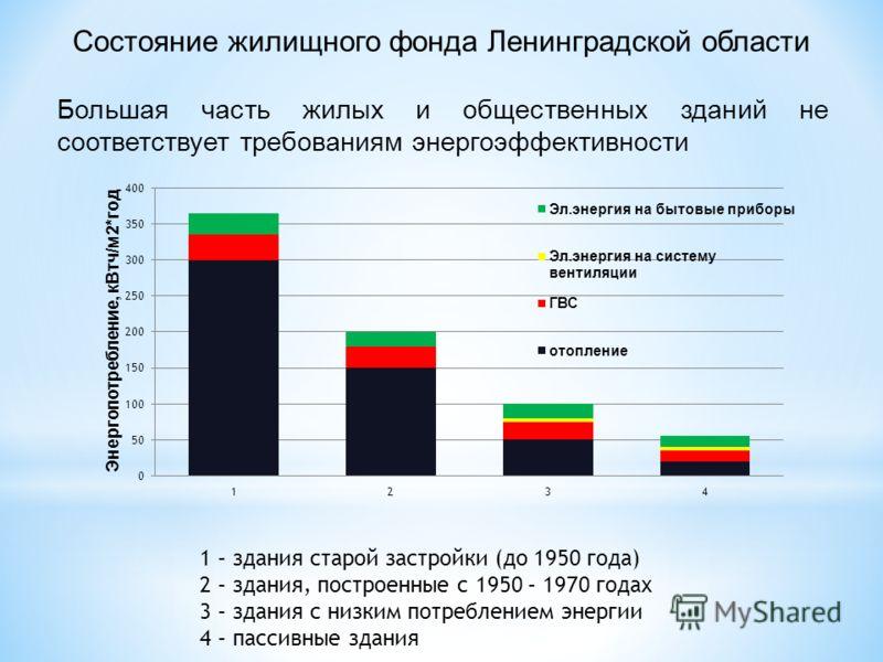 Большая часть жилых и общественных зданий не соответствует требованиям энергоэффективности Состояние жилищного фонда Ленинградской области 1 – здания старой застройки (до 1950 года) 2 – здания, построенные с 1950 – 1970 годах 3 – здания с низким потр