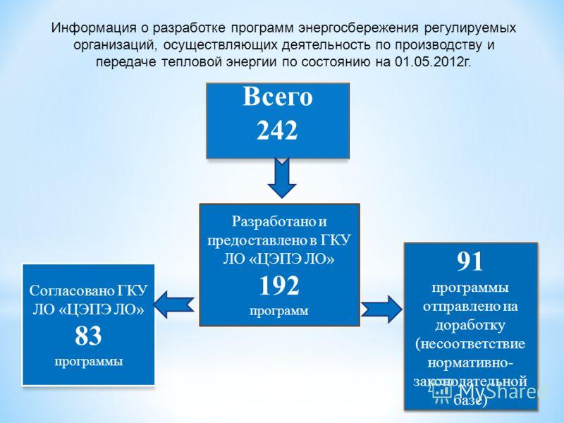 Разработано и предоставлено в ГКУ ЛО «ЦЭПЭ ЛО» 192 программ 91 программы отправлено на доработку (несоответствие нормативно- законодательной базе) 91 программы отправлено на доработку (несоответствие нормативно- законодательной базе) Согласовано ГКУ