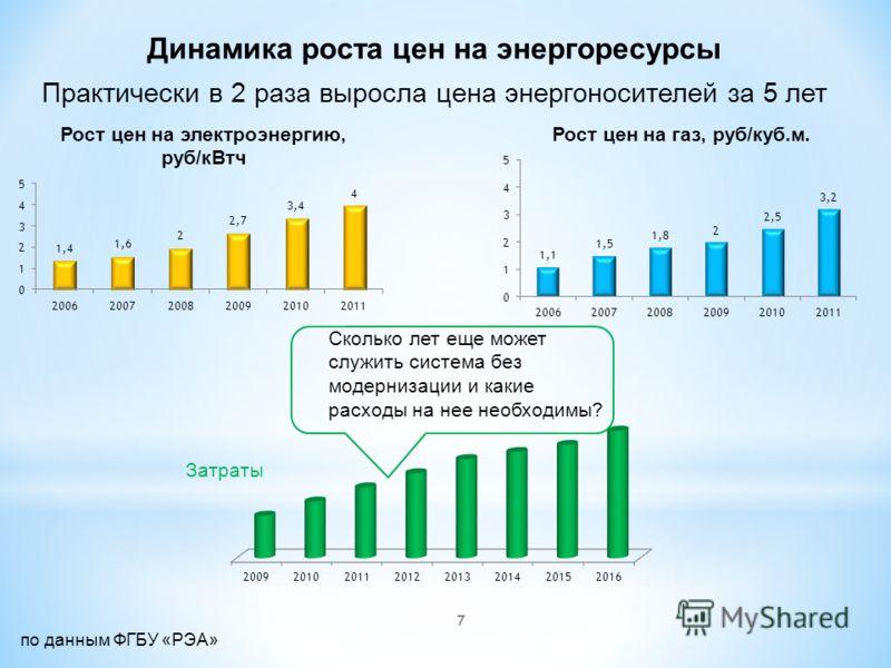 7 Практически в 2 раза выросла цена энергоносителей за 5 лет Динамика роста цен на энергоресурсы Сколько лет еще может служить система без модернизации и какие расходы на нее необходимы? Затраты по данным ФГБУ «РЭА»