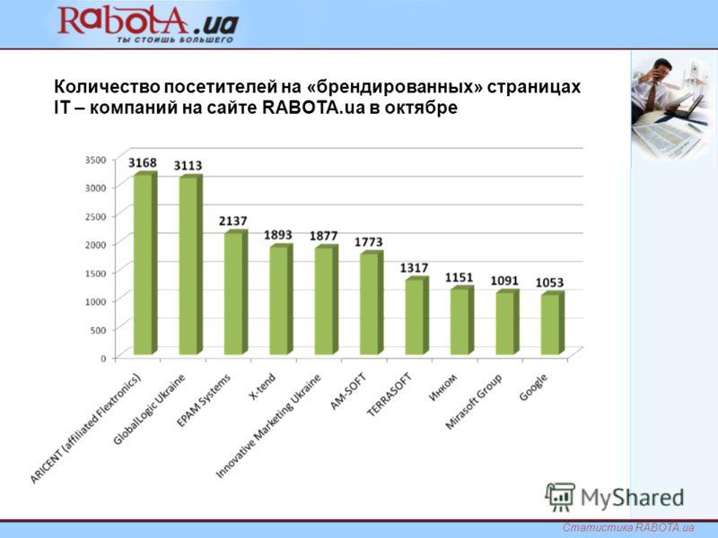 Количество посетителей на «брендированных» страницах IT – компаний на сайте RABOTA.ua в октябре Статистика RABOTA.ua