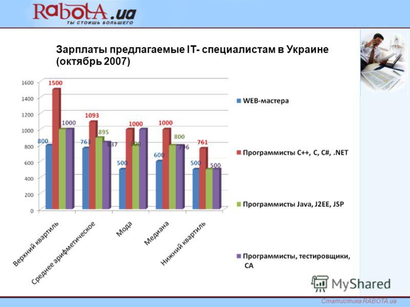 Зарплаты предлагаемые IT- специалистам в Украине (октябрь 2007) Статистика RABOTA.ua