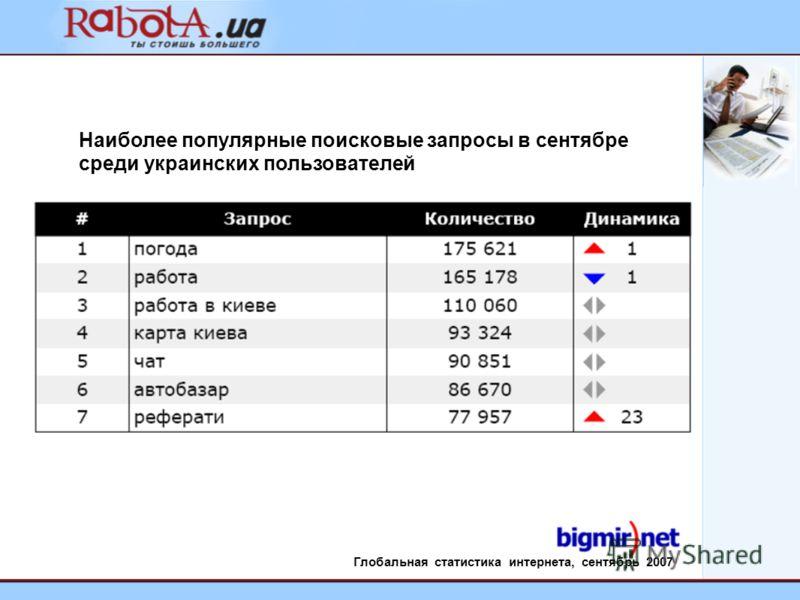 Наиболее популярные поисковые запросы в сентябре среди украинских пользователей Глобальная статистика интернета, сентябрь 2007