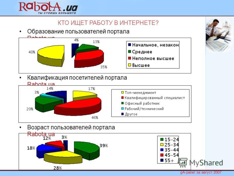 КТО ИЩЕТ РАБОТУ В ИНТЕРНЕТЕ? Образование пользователей портала Rabota.ua Квалификация посетителей портала Rabota.ua Возраст пользователей портала Rabota.ua gA-panel за август 2007