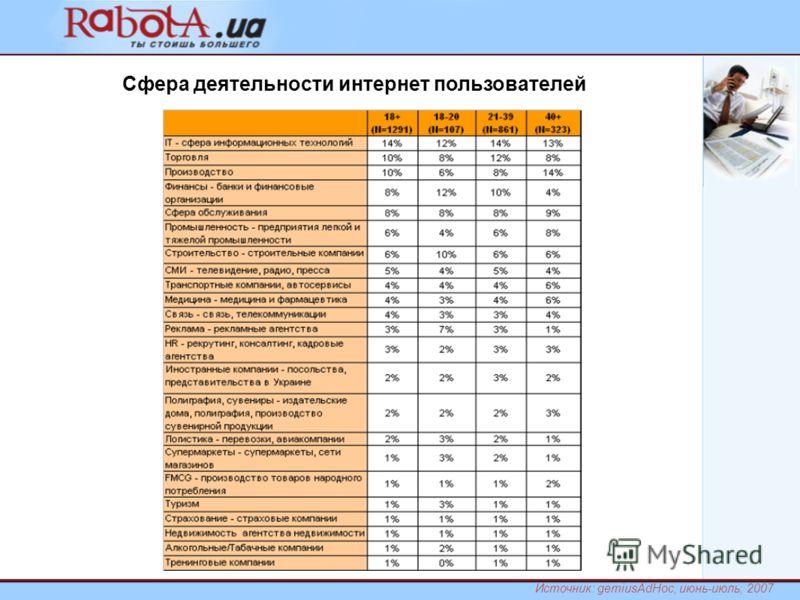 Сфера деятельности интернет пользователей Источник: gemiusAdHoc, июнь-июль, 2007