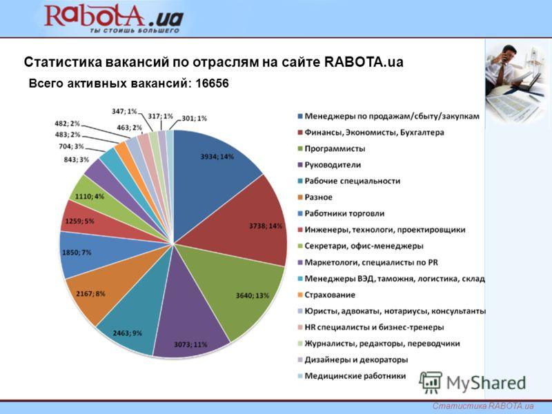 Всего активных вакансий: 16656 Статистика вакансий по отраслям на сайте RABOTA.ua Статистика RABOTA.ua