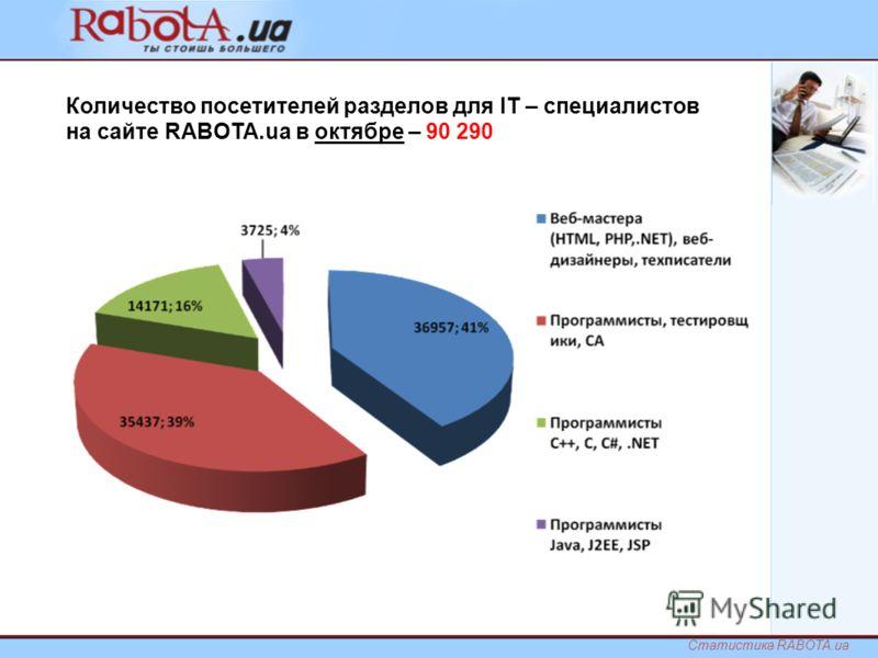 Количество посетителей разделов для IT – специалистов на сайте RABOTA.ua в октябре – 90 290 Статистика RABOTA.ua