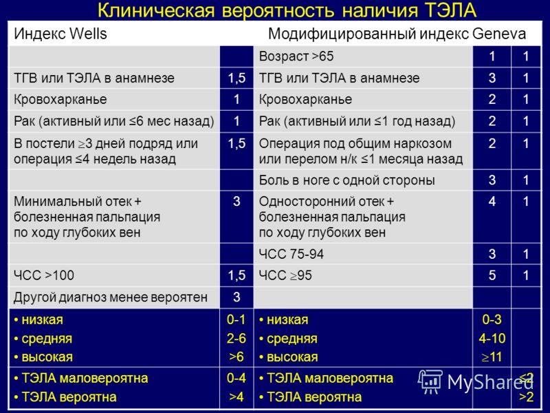 Индекс WellsМодифицированный индекс Geneva Возраст >6511 ТГВ или ТЭЛА в анамнезе1,5ТГВ или ТЭЛА в анамнезе31 Кровохарканье1 21 Рак (активный или 6 мес назад)1Рак (активный или 1 год назад)21 В постели 3 дней подряд или операция 4 недель назад 1,5Опер