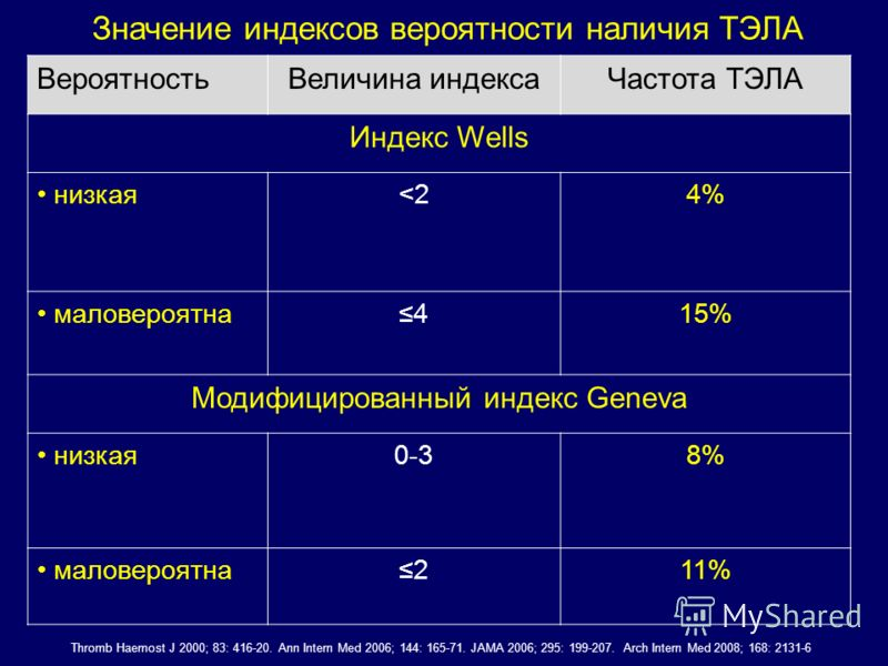 ВероятностьВеличина индексаЧастота ТЭЛА Индекс Wells низкая