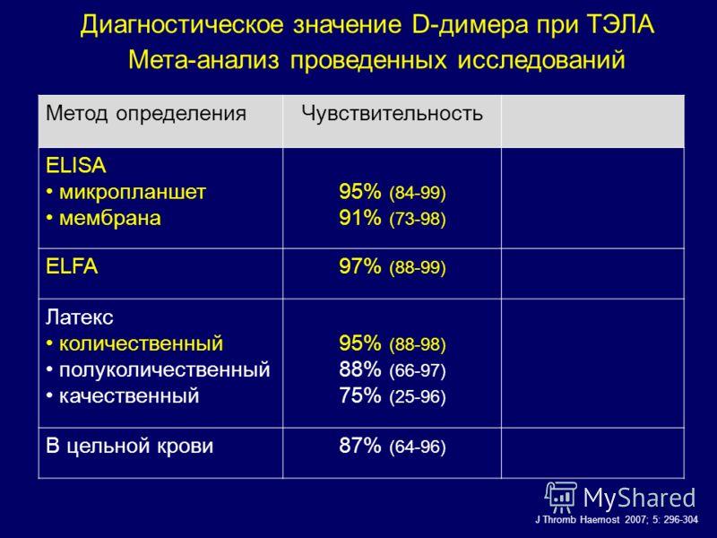 Метод определенияЧувствительность ELISA микропланшет мембрана 95% (84-99) 91% (73-98) ELFA97% (88-99) Латекс количественный полуколичественный качественный 95% (88-98) 88% (66-97) 75% (25-96) В цельной крови87% (64-96) Диагностическое значение D-диме