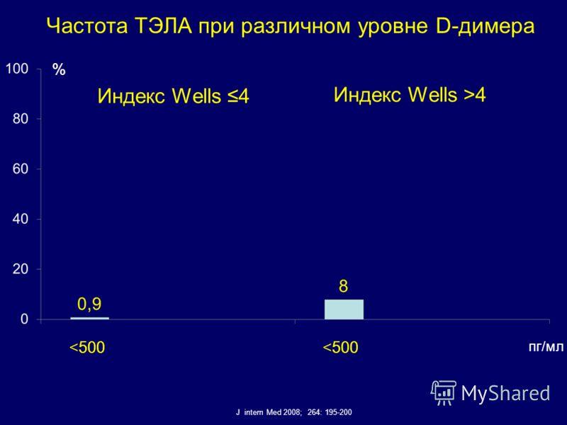 Частота ТЭЛА при различном уровне D-димера J intern Med 2008; 264: 195-200 Индекс Wells 4 Индекс Wells >4