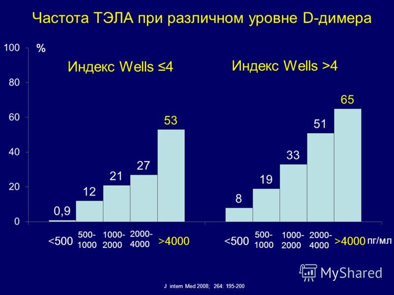 Частота ТЭЛА при различном уровне D-димера J intern Med 2008; 264: 195-200 Индекс Wells 4 Индекс Wells >4 40004000 пг/мл %