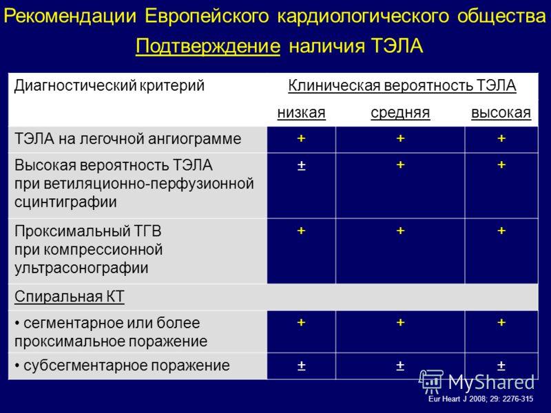 Диагностический критерийКлиническая вероятность ТЭЛА низкаясредняявысокая ТЭЛА на легочной ангиограмме+++ Высокая вероятность ТЭЛА при ветиляционно-перфузионной сцинтиграфии ±++ Проксимальный ТГВ при компрессионной ультрасонографии +++ Спиральная КТ
