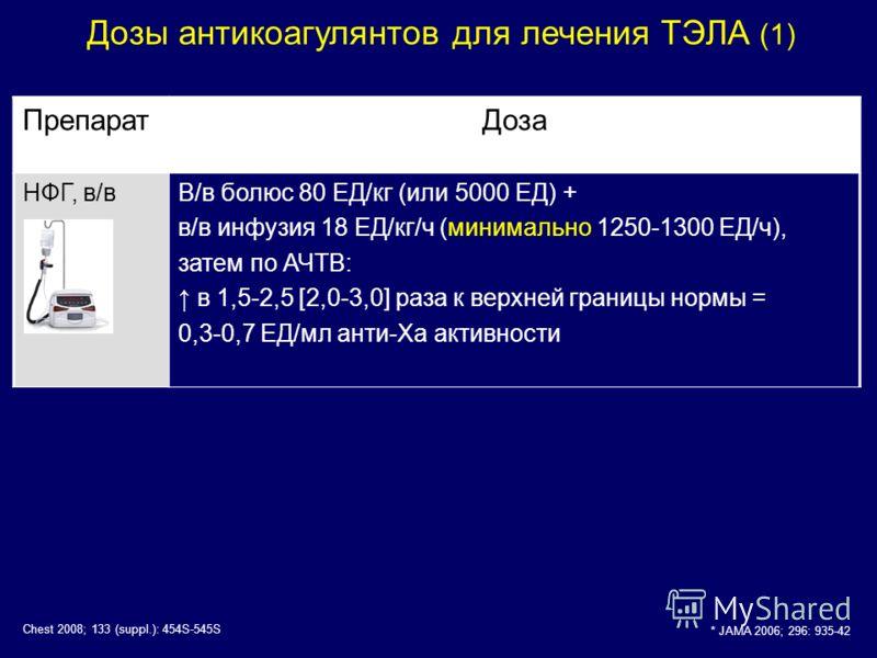 Дозы антикоагулянтов для лечения ТЭЛА (1) ПрепаратДоза НФГ, в/вВ/в болюс 80 ЕД/кг (или 5000 ЕД) + в/в инфузия 18 ЕД/кг/ч (минимально 1250-1300 ЕД/ч), затем по АЧТВ: в 1,5-2,5 [2,0-3,0] раза к верхней границы нормы = 0,3-0,7 ЕД/мл анти-Ха активности *