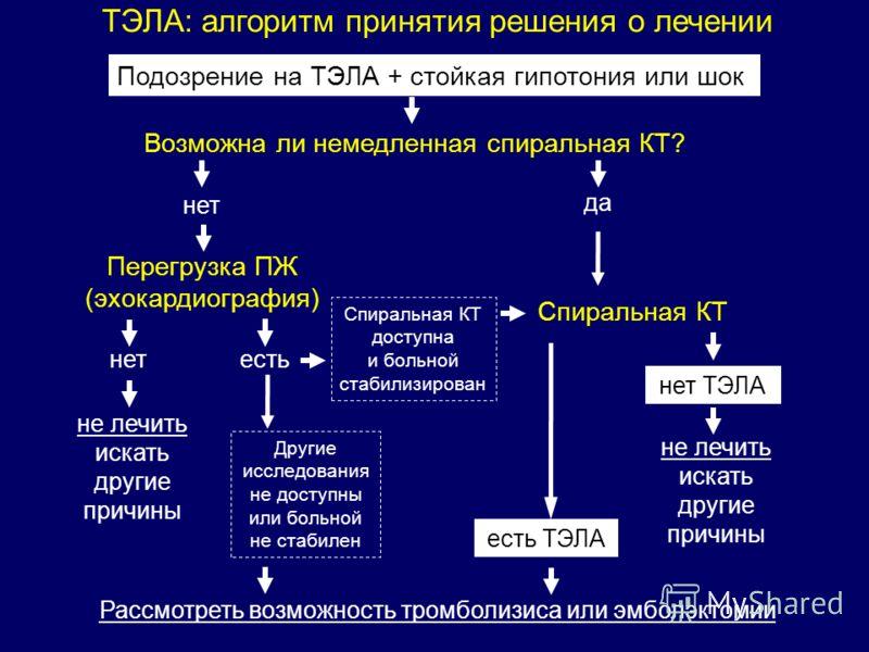 ТЭЛА: алгоритм принятия решения о лечении Подозрение на ТЭЛА + стойкая гипотония или шок Возможна ли немедленная спиральная КТ? Перегрузка ПЖ (эхокардиография) Спиральная КТ есть ТЭЛА Рассмотреть возможность тромболизиса или эмболэктомии нет да нет н