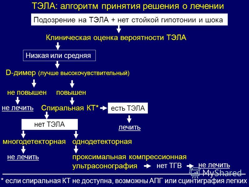 ТЭЛА: алгоритм принятия решения о лечении Подозрение на ТЭЛА + нет стойкой гипотонии и шока Клиническая оценка вероятности ТЭЛА Низкая или средняя не повышен не лечить повышен Спиральная КТ* нет ТЭЛА не лечить многодетекторная есть ТЭЛА лечить одноде