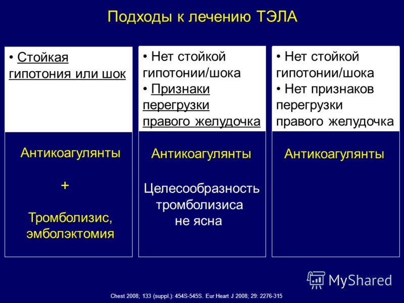 Подходы к лечению ТЭЛА Стойкая гипотония или шок Антикоагулянты Тромболизис, эмболэктомия + Нет стойкой гипотонии/шока Признаки перегрузки правого желудочка Антикоагулянты Целесообразность тромболизиса не ясна Антикоагулянты Chest 2008; 133 (suppl.):