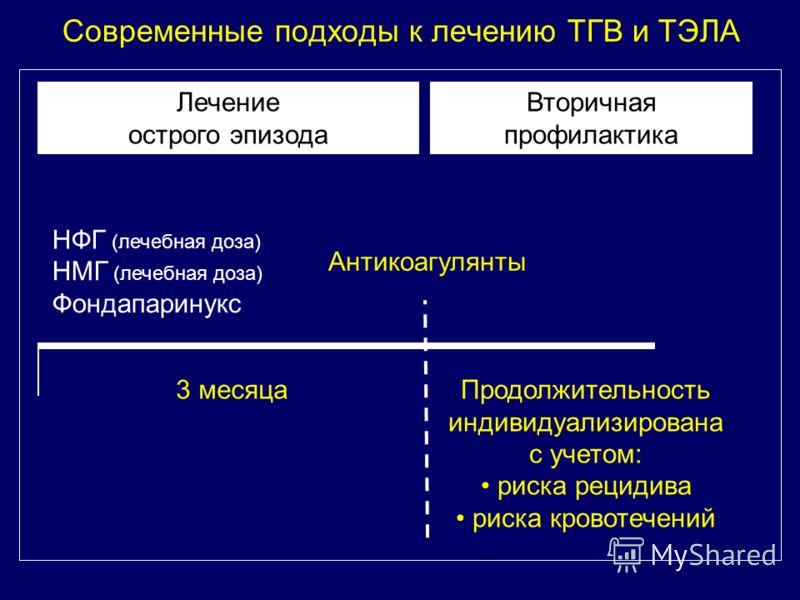 Современные подходы к лечению ТГВ и ТЭЛА НФГ (лечебная доза) НМГ (лечебная доза) Фондапаринукс Лечение острого эпизода Антикоагулянты 3 месяцаПродолжительность индивидуализирована с учетом: риска рецидива риска кровотечений Вторичная профилактика