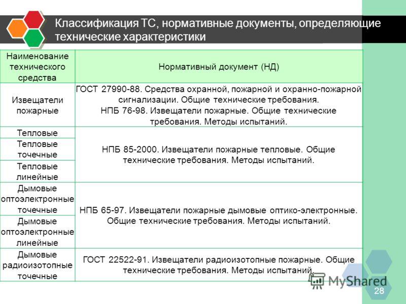 Классификация ТС, нормативные документы, определяющие технические характеристики 28 Наименование технического средства Нормативный документ (НД) Извещатели пожарные ГОСТ 27990-88. Средства охранной, пожарной и охранно-пожарной сигнализации. Общие тех