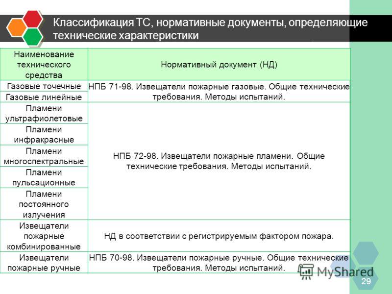 Классификация ТС, нормативные документы, определяющие технические характеристики 29 Наименование технического средства Нормативный документ (НД) Газовые точечные НПБ 71-98. Извещатели пожарные газовые. Общие технические требования. Методы испытаний.