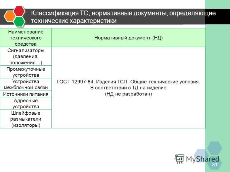 Классификация ТС, нормативные документы, определяющие технические характеристики 31 Наименование технического средства Нормативный документ (НД) Сигнализаторы (давления, положения…) ГОСТ 12997-84. Изделия ГСП. Общие технические условия. В соответстви