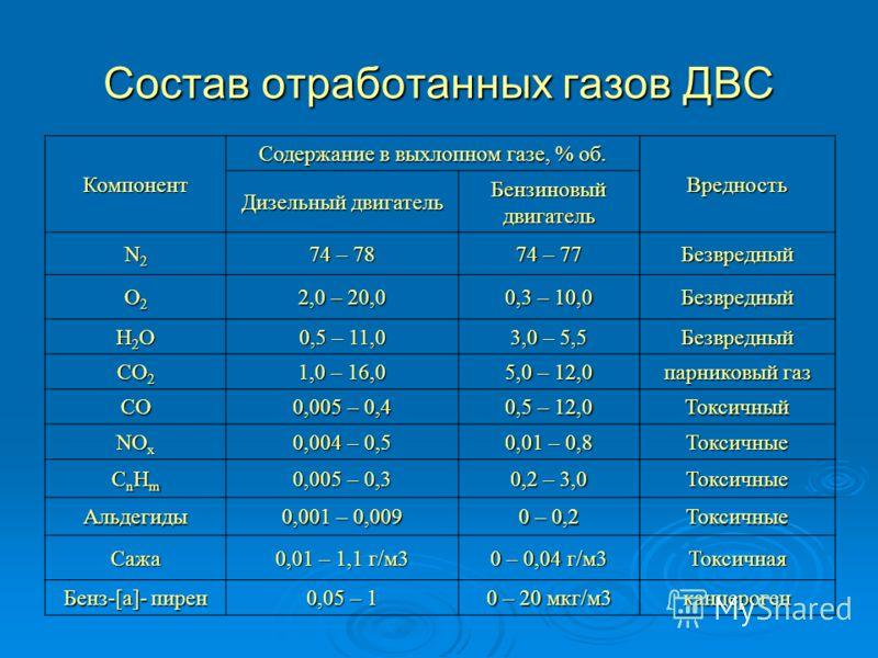 Состав отработанных газов ДВС Компонент Содержание в выхлопном газе, % об. Вредность Дизельный двигатель Бензиновый двигатель N2N2N2N2 74 – 78 74 – 77 Безвредный O2O2O2O2 2,0 – 20,0 0,3 – 10,0 Безвредный H2OH2OH2OH2O 0,5 – 11,0 3,0 – 5,5 Безвредный C