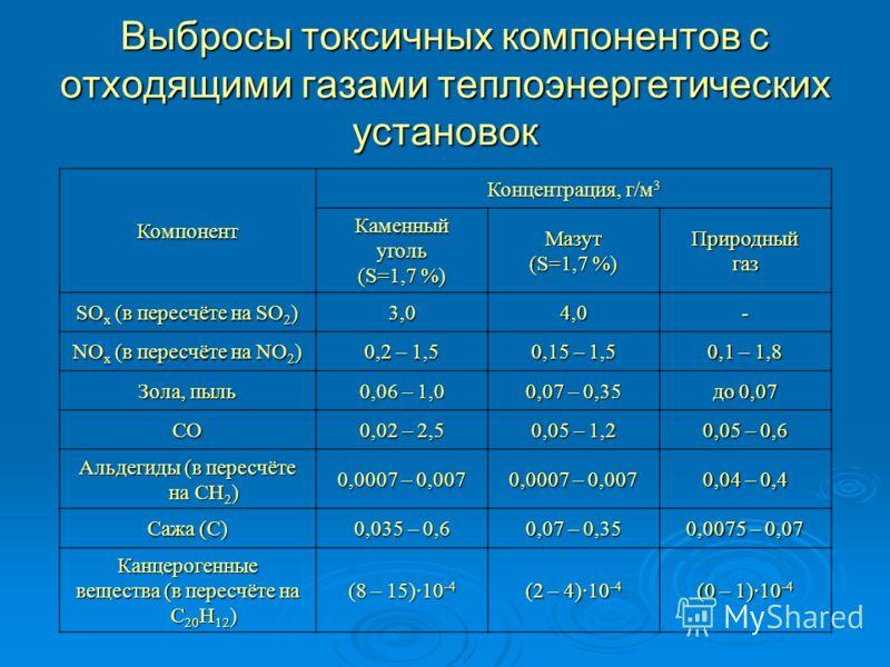 Выбросы токсичных компонентов с отходящими газами теплоэнергетических установок Компонент Концентрация, г/м 3 Каменныйуголь (S=1,7 %) Мазут Природныйгаз SO x (в пересчёте на SO 2 ) 3,04,0- NO x (в пересчёте на NO 2 ) 0,2 – 1,5 0,15 – 1,5 0,1 – 1,8 Зо