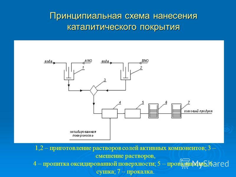 Принципиальная схема нанесения каталитического покрытия 1,2 – приготовление растворов солей активных компонентов; 3 – смешение растворов, 4 – пропитка оксидированной поверхности; 5 – провяливание; 6 – сушка; 7 – прокалка.