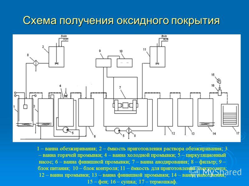 Схема получения оксидного покрытия 1 – ванна обезжиривания; 2 – ёмкость приготовления раствора обезжиривания; 3 – ванна горячей промывки; 4 – ванна холодной промывки; 5 – циркуляционный насос; 6 – ванна финишной промывки; 7 – ванна анодирования; 8 –