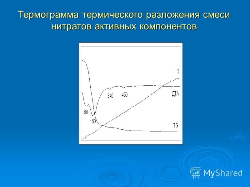 Термограмма термического разложения смеси нитратов активных компонентов